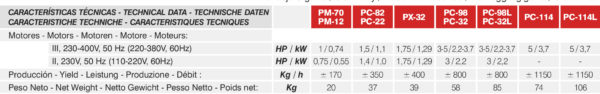 Picadora de carne PC82, PC82A, PC22, PC22A, PX32 - MAINCA