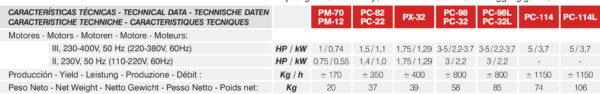 Picadora de carne PC98, PC32, PC114 - MAINCA